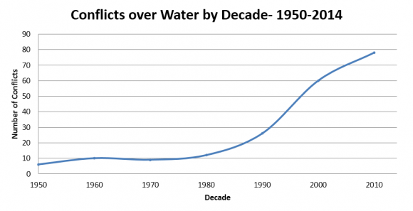 water-conflicts-graph